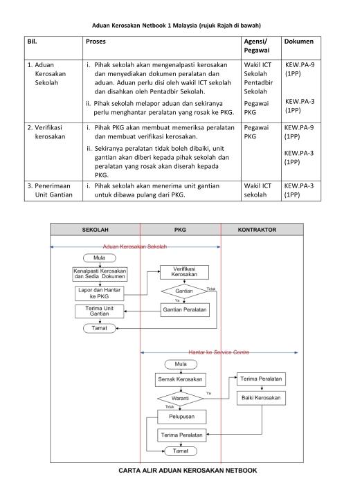 Aduan Kerosakan Netbook 1 Malaysia_001